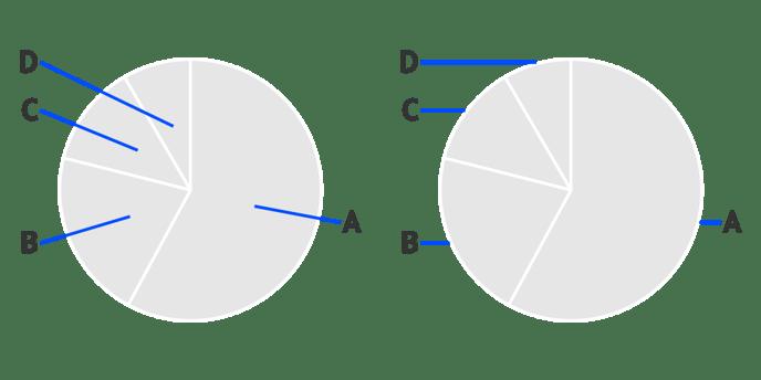 Helpcenter-Properties-Pie-chart-Labels-Connector-Start