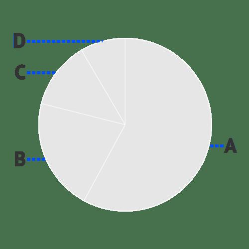 Helpcenter-Properties-Pie-chart-Labels-Connector-Stroke