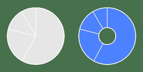 Helpcenter-Properties-Pie-chart-Pie-Inner-radius