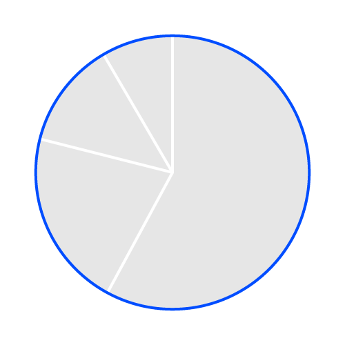 Helpcenter-Properties-Pie-chart-Pie-Stroke-circumference
