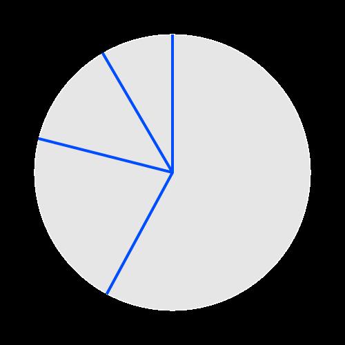 Helpcenter-Properties-Pie-chart-Pie-Stroke-radial