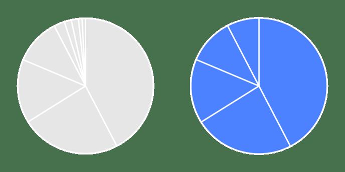 Helpcenter-Properties-Pie-chart-Slices-Amount