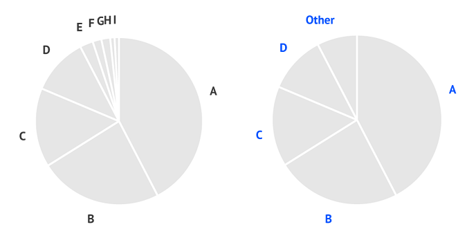 Helpcenter-Properties-Pie-chart-Slices-Other-label