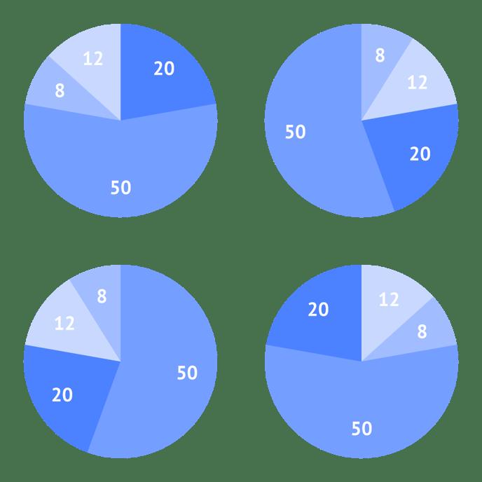 Helpcenter-Properties-Pie-chart-Slices-Sorting