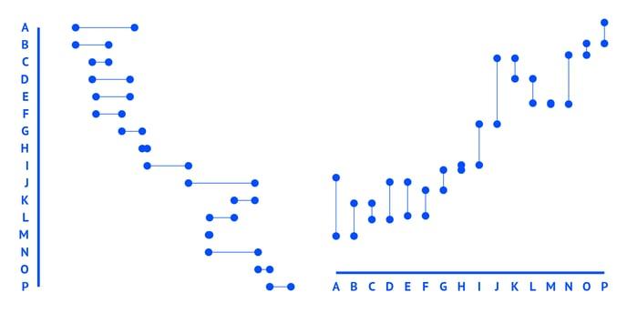 Helpenter-Properties-Dot-plot-Chart-orientation