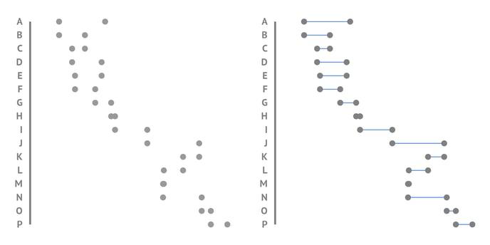 Helpenter-Properties-Dot-plot-Connector