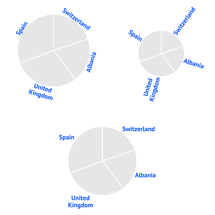 Helpcenter-Properties-Pie-chart-Labels-Direction
