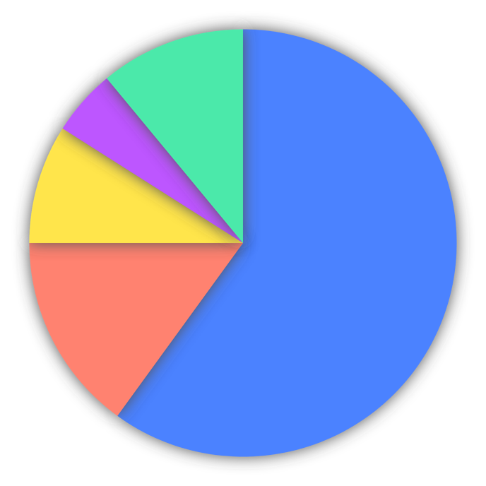 Helpcenter-Properties-Pie_Chart-Slices-Shadow