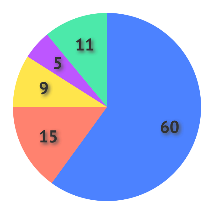 Helpcenter-Properties-Pie_Chart-Value_Labels-Shadow