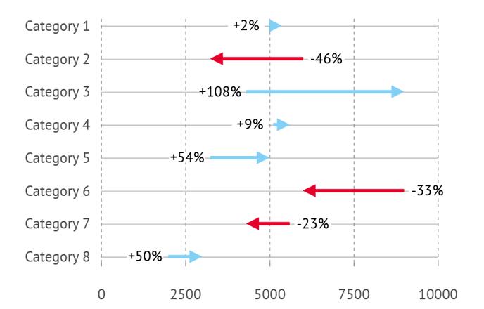 arrow-chart, adobe illustrator chart, Datylon Graph